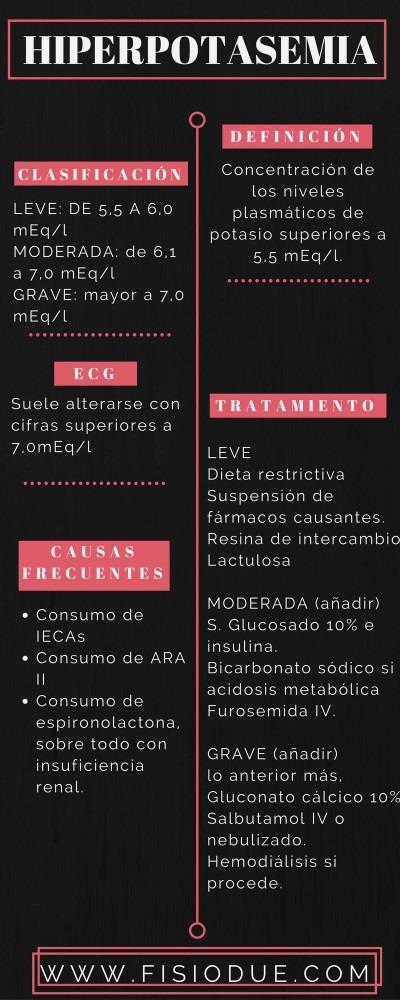 Infografía de Hiperpotasemia