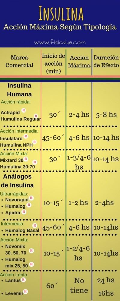 Efecto de la Insulina