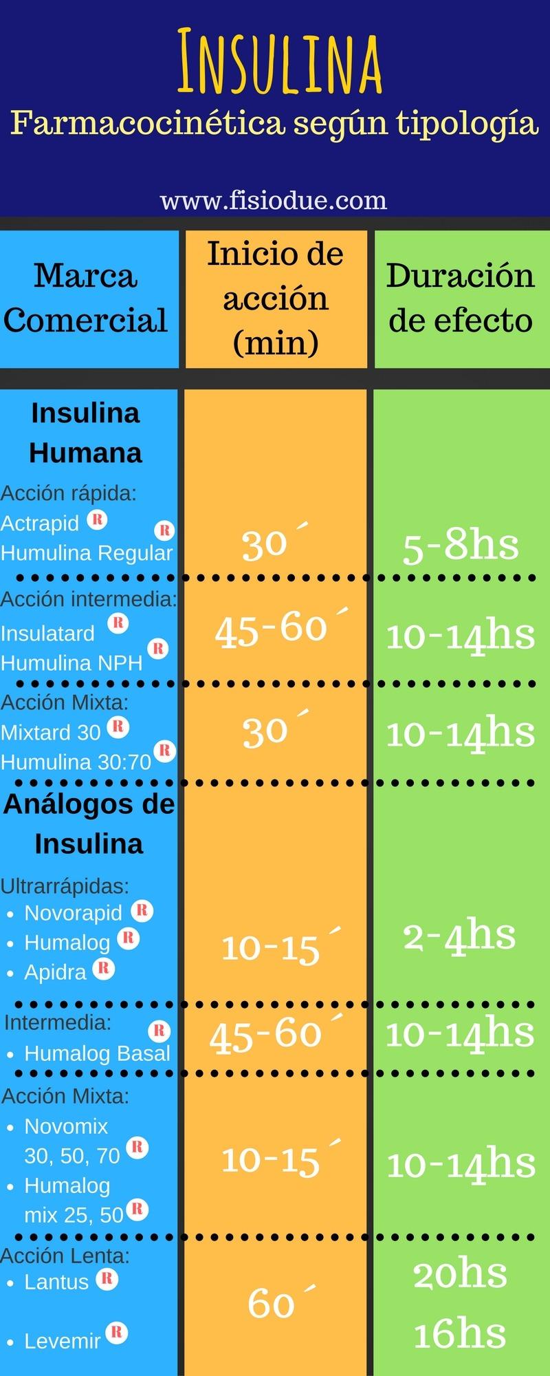Insulina. Farmacocinética Según Tipología.