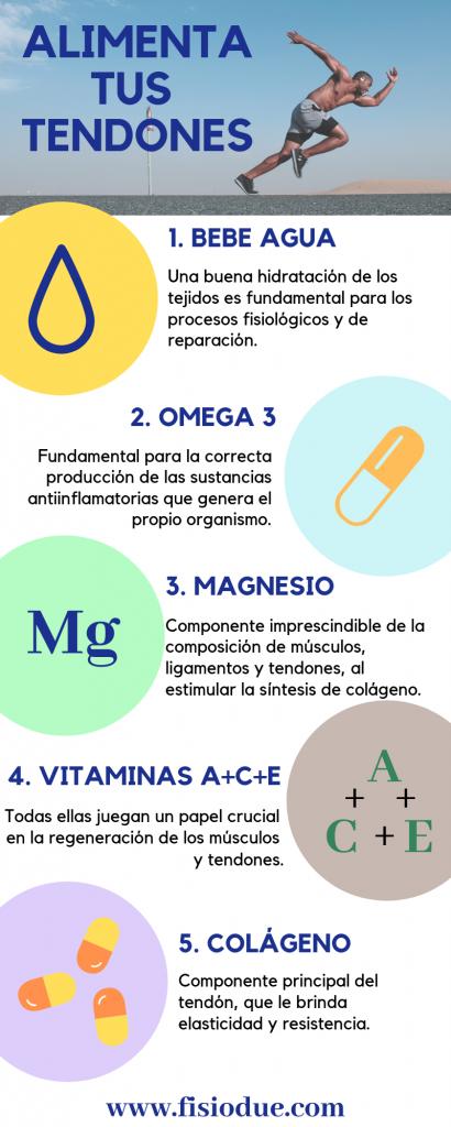 Infografía Alimentos tendones